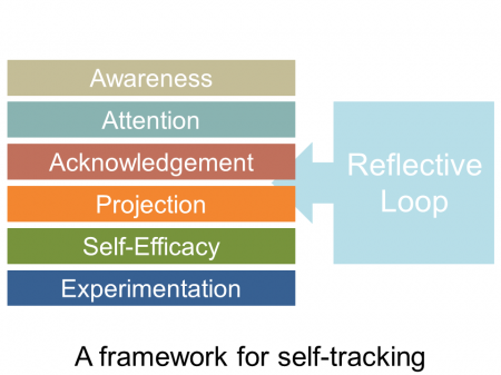 Quantified self framework for self-tracking